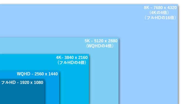 8K 解像度 比較