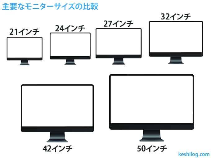 PCモニター サイズ比較