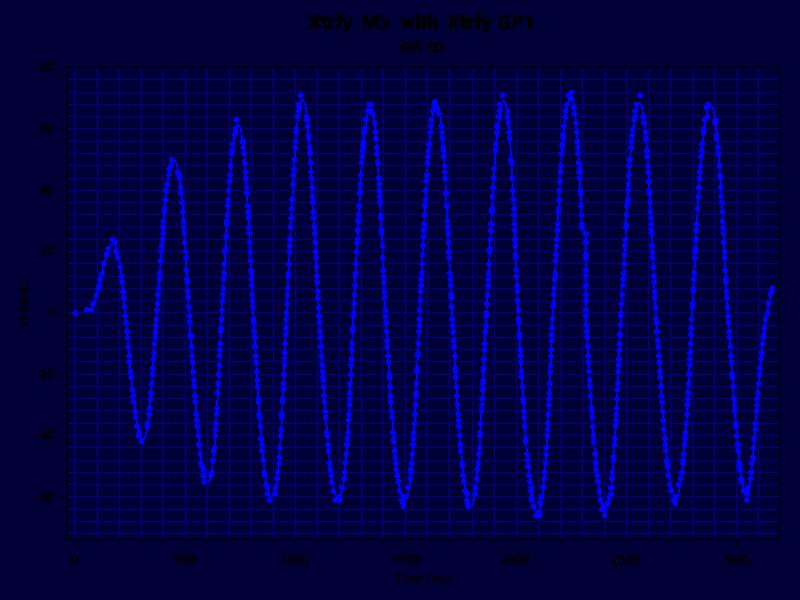 Xtrfy M3 GP1