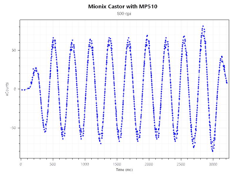 Mionix Castor Mouse Tester