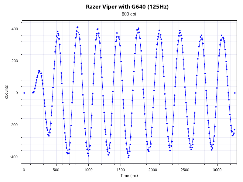 Razer Viper 125Hz