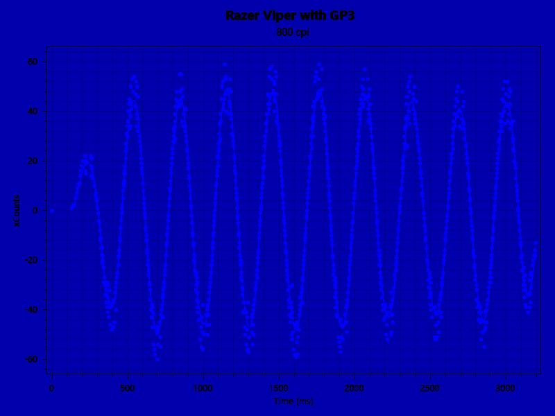 Razer Viper GP3