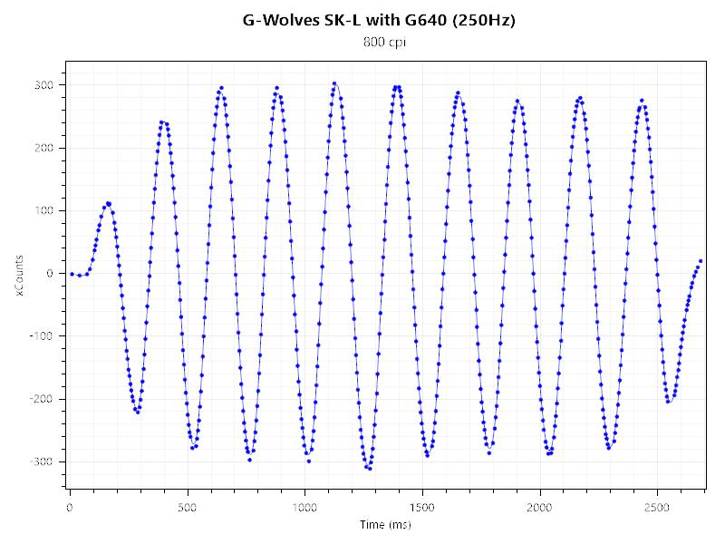 G-Wolves SK-L MouseTester