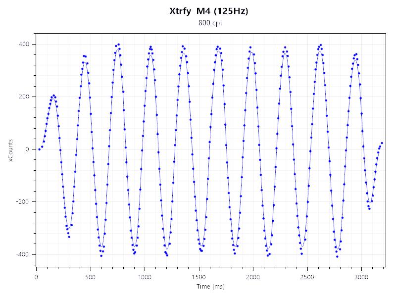 Xtrfy M4 125Hz