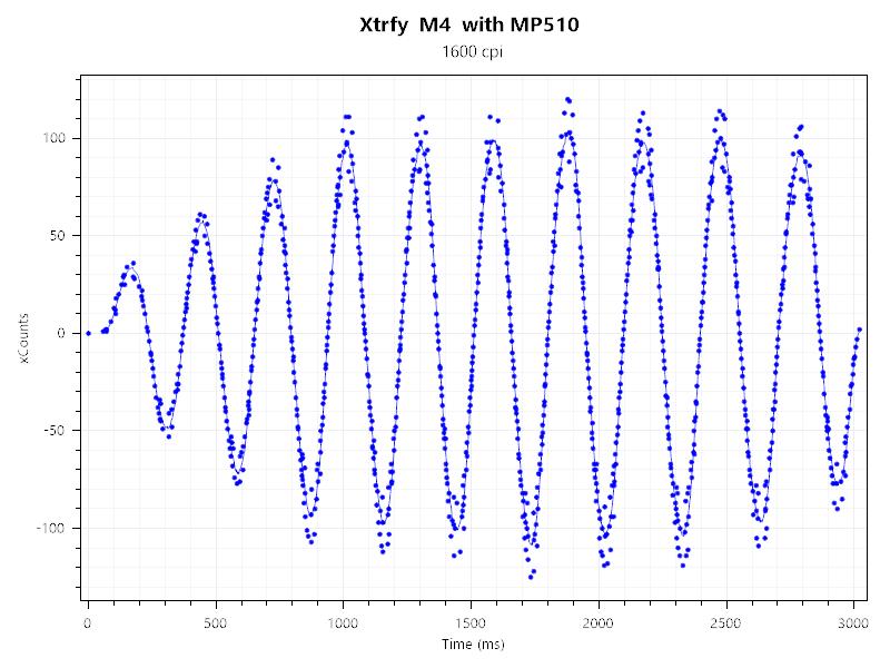 Xtrfy M4 1600dpi