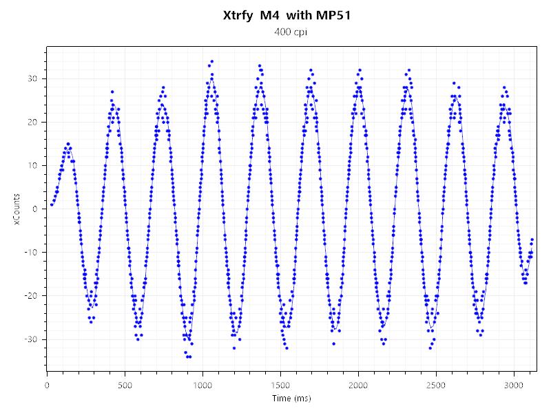 Xtrfy M4 400dpi