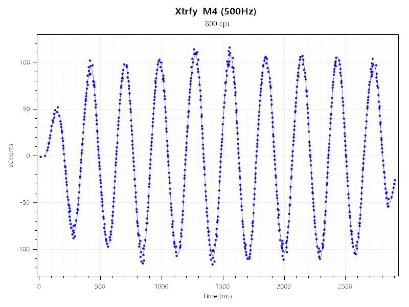 Xtrfy M4 500Hz