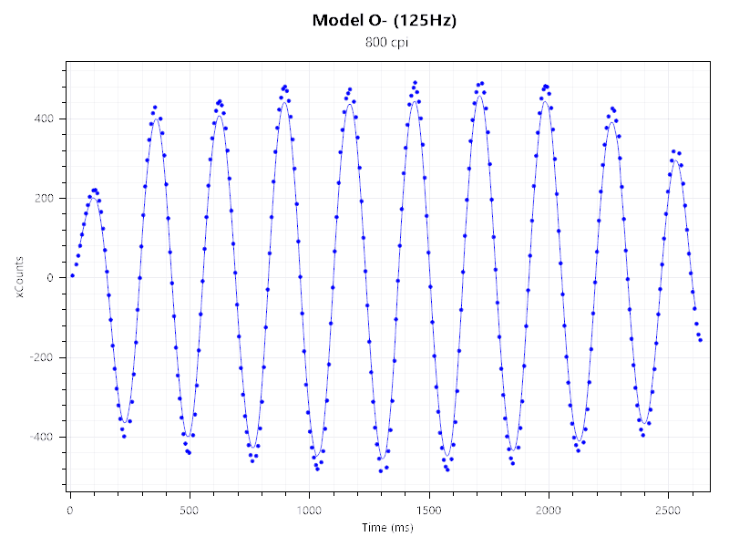 model o minus mouse tester