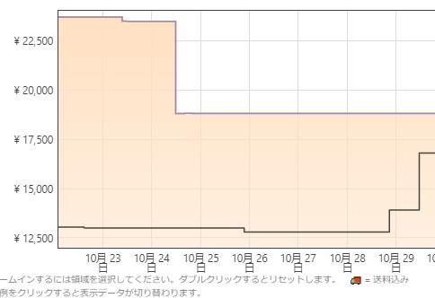 【情強ツール】Amazonの価格推移が見れるアドオン「Keepa」が凄い。こんなのあるんだ…。