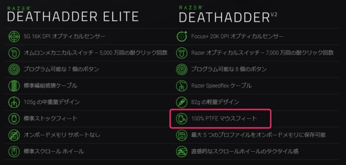 Razer DeathAdder V2 ソール