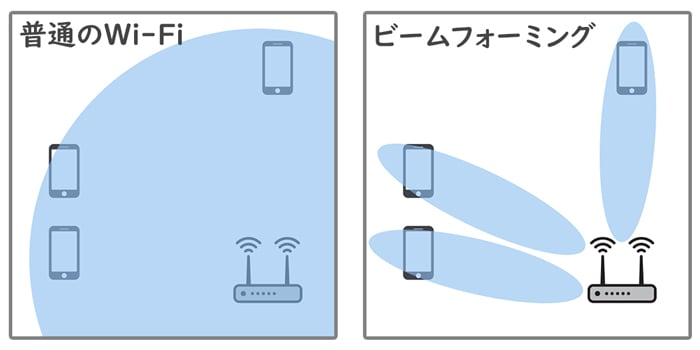 ビームフォーミング 解説